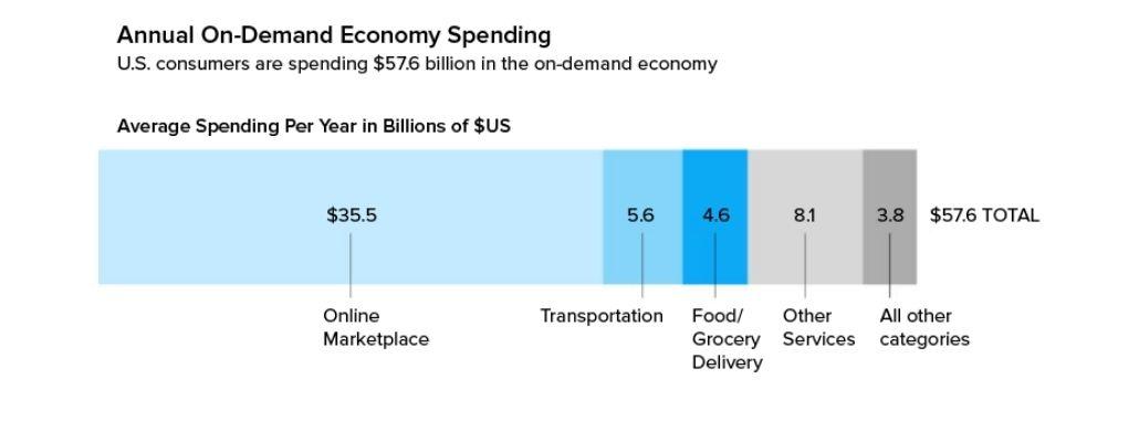 On-demand economy spending