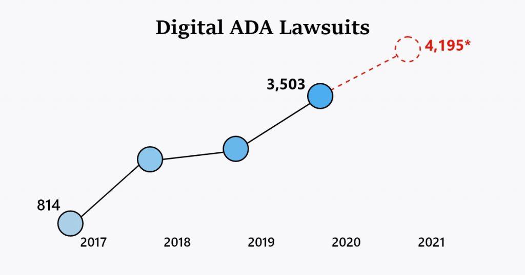 Digital ADA lawsuits